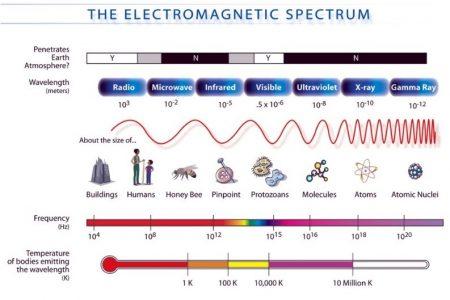 elektromagneticke spekrum